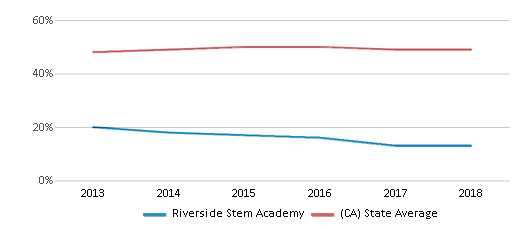 This chart display the percentage of students who is eligible for free lunch in Riverside Stem Academy and the percentage of public school students who is eligible for free lunch in California by year, with the latest 2017-18 school year data.