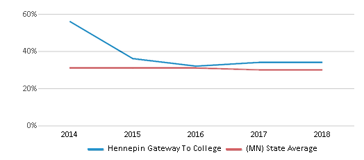 This chart display the percentage of students who is eligible for free lunch in Hennepin Gateway To College and the percentage of public school students who is eligible for free lunch in Minnesota by year, with the latest 2017-18 school year data.