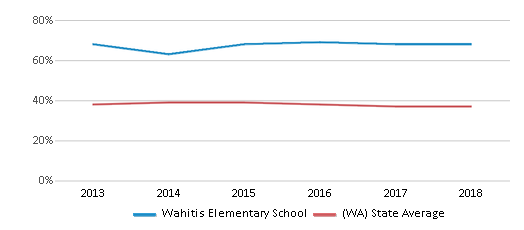 This chart display the percentage of students who is eligible for free lunch in Wahitis Elementary School and the percentage of public school students who is eligible for free lunch in Washington by year, with the latest 2017-18 school year data.