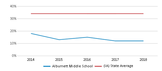 This chart display the percentage of students who is eligible for free lunch in Alburnett Middle School and the percentage of public school students who is eligible for free lunch in Iowa by year, with the latest 2017-18 school year data.