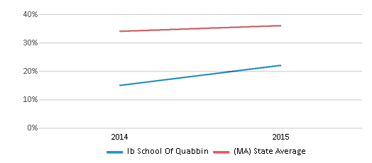This chart display the percentage of students who is eligible for free lunch in Ib School Of Quabbin and the percentage of public school students who is eligible for free lunch in Massachusetts by year, with the latest 2014-15 school year data.