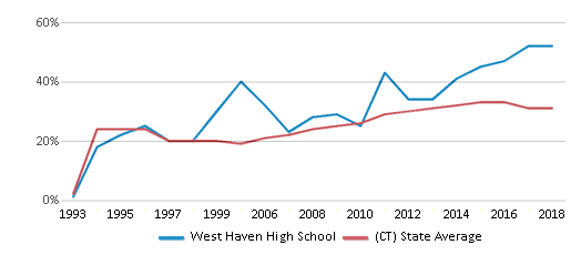 This chart display the percentage of students who is eligible for free lunch in West Haven High School and the percentage of public school students who is eligible for free lunch in Connecticut by year, with the latest 2017-18 school year data.
