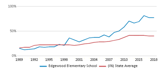 This chart display the percentage of students who is eligible for free lunch in Edgewood Elementary School and the percentage of public school students who is eligible for free lunch in Indiana by year, with the latest 2017-18 school year data.