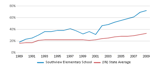 This chart display the percentage of students who is eligible for free lunch in Southview Elementary School and the percentage of public school students who is eligible for free lunch in Indiana by year, with the latest 2008-09 school year data.
