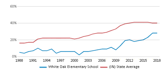 This chart display the percentage of students who is eligible for free lunch in White Oak Elementary School and the percentage of public school students who is eligible for free lunch in Indiana by year, with the latest 2017-18 school year data.