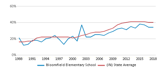 This chart display the percentage of students who is eligible for free lunch in Bloomfield Elementary School and the percentage of public school students who is eligible for free lunch in Indiana by year, with the latest 2017-18 school year data.