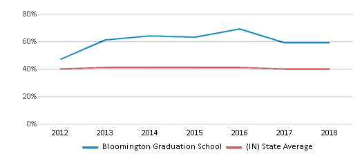 This chart display the percentage of students who is eligible for free lunch in Bloomington Graduation School and the percentage of public school students who is eligible for free lunch in Indiana by year, with the latest 2017-18 school year data.