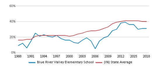 This chart display the percentage of students who is eligible for free lunch in Blue River Valley Elementary School and the percentage of public school students who is eligible for free lunch in Indiana by year, with the latest 2017-18 school year data.