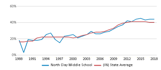 This chart display the percentage of students who is eligible for free lunch in North Clay Middle School and the percentage of public school students who is eligible for free lunch in Indiana by year, with the latest 2017-18 school year data.