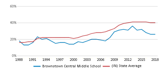 This chart display the percentage of students who is eligible for free lunch in Brownstown Central Middle School and the percentage of public school students who is eligible for free lunch in Indiana by year, with the latest 2017-18 school year data.