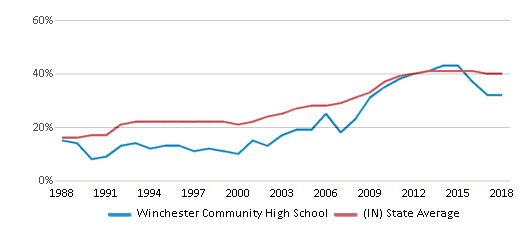 This chart display the percentage of students who is eligible for free lunch in Winchester Community High School and the percentage of public school students who is eligible for free lunch in Indiana by year, with the latest 2017-18 school year data.