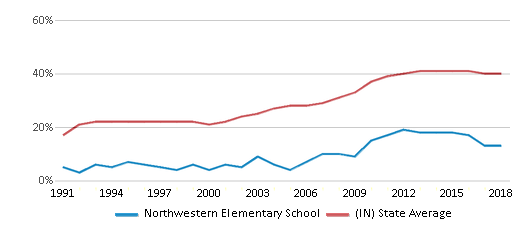 This chart display the percentage of students who is eligible for free lunch in Northwestern Elementary School and the percentage of public school students who is eligible for free lunch in Indiana by year, with the latest 2017-18 school year data.