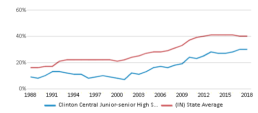 This chart display the percentage of students who is eligible for free lunch in Clinton Central Junior-senior High School and the percentage of public school students who is eligible for free lunch in Indiana by year, with the latest 2017-18 school year data.