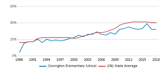 This chart display the percentage of students who is eligible for free lunch in Covington Elementary School and the percentage of public school students who is eligible for free lunch in Indiana by year, with the latest 2017-18 school year data.
