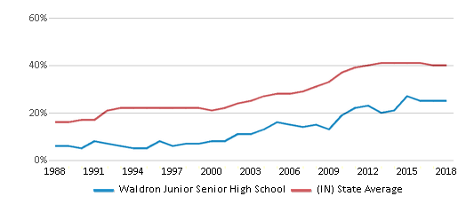 This chart display the percentage of students who is eligible for free lunch in Waldron Junior Senior High School and the percentage of public school students who is eligible for free lunch in Indiana by year, with the latest 2017-18 school year data.