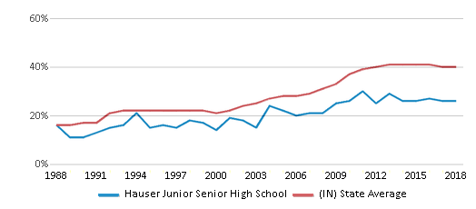 This chart display the percentage of students who is eligible for free lunch in Hauser Junior Senior High School and the percentage of public school students who is eligible for free lunch in Indiana by year, with the latest 2017-18 school year data.