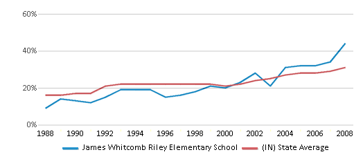This chart display the percentage of students who is eligible for free lunch in James Whitcomb Riley Elementary School and the percentage of public school students who is eligible for free lunch in Indiana by year, with the latest 2007-08 school year data.