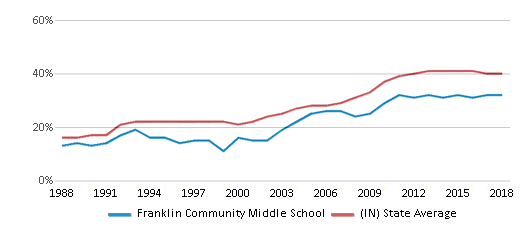 This chart display the percentage of students who is eligible for free lunch in Franklin Community Middle School and the percentage of public school students who is eligible for free lunch in Indiana by year, with the latest 2017-18 school year data.