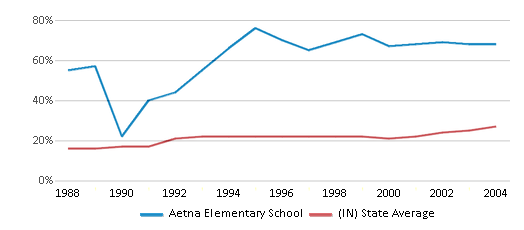 This chart display the percentage of students who is eligible for free lunch in Aetna Elementary School and the percentage of public school students who is eligible for free lunch in Indiana by year, with the latest 2003-04 school year data.