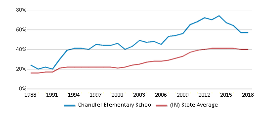 This chart display the percentage of students who is eligible for free lunch in Chandler Elementary School and the percentage of public school students who is eligible for free lunch in Indiana by year, with the latest 2017-18 school year data.