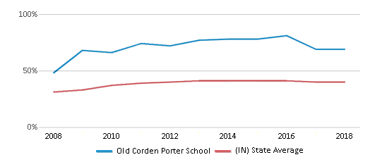 This chart display the percentage of students who is eligible for free lunch in Old Corden Porter School and the percentage of public school students who is eligible for free lunch in Indiana by year, with the latest 2017-18 school year data.