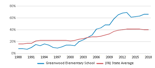 This chart display the percentage of students who is eligible for free lunch in Greenwood Elementary School and the percentage of public school students who is eligible for free lunch in Indiana by year, with the latest 2017-18 school year data.
