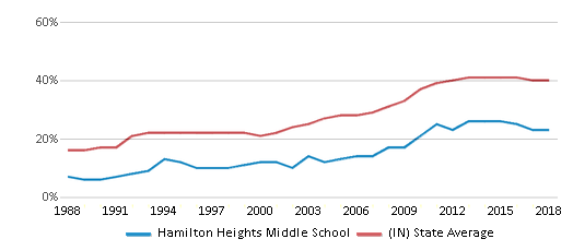 This chart display the percentage of students who is eligible for free lunch in Hamilton Heights Middle School and the percentage of public school students who is eligible for free lunch in Indiana by year, with the latest 2017-18 school year data.