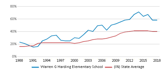 This chart display the percentage of students who is eligible for free lunch in Warren G Harding Elementary School and the percentage of public school students who is eligible for free lunch in Indiana by year, with the latest 2017-18 school year data.