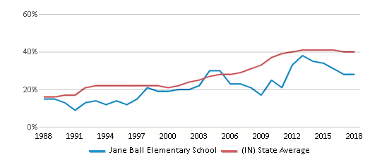 This chart display the percentage of students who is eligible for free lunch in Jane Ball Elementary School and the percentage of public school students who is eligible for free lunch in Indiana by year, with the latest 2017-18 school year data.