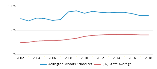 This chart display the percentage of students who is eligible for free lunch in Arlington Woods School 99 and the percentage of public school students who is eligible for free lunch in Indiana by year, with the latest 2017-18 school year data.