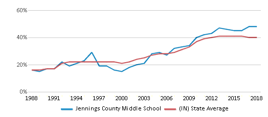 This chart display the percentage of students who is eligible for free lunch in Jennings County Middle School and the percentage of public school students who is eligible for free lunch in Indiana by year, with the latest 2017-18 school year data.
