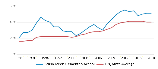 This chart display the percentage of students who is eligible for free lunch in Brush Creek Elementary School and the percentage of public school students who is eligible for free lunch in Indiana by year, with the latest 2017-18 school year data.