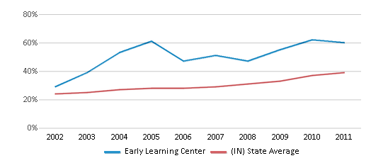This chart display the percentage of students who is eligible for free lunch in Early Learning Center and the percentage of public school students who is eligible for free lunch in Indiana by year, with the latest 2010-11 school year data.