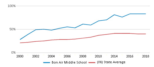 This chart display the percentage of students who is eligible for free lunch in Bon Air Middle School and the percentage of public school students who is eligible for free lunch in Indiana by year, with the latest 2017-18 school year data.