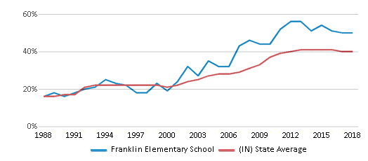 This chart display the percentage of students who is eligible for free lunch in Franklin Elementary School and the percentage of public school students who is eligible for free lunch in Indiana by year, with the latest 2017-18 school year data.