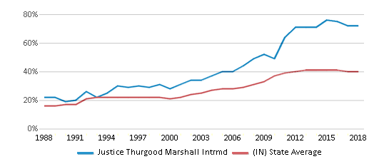 This chart display the percentage of students who is eligible for free lunch in Justice Thurgood Marshall Intrmd and the percentage of public school students who is eligible for free lunch in Indiana by year, with the latest 2017-18 school year data.