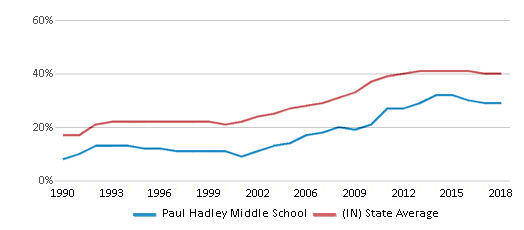 This chart display the percentage of students who is eligible for free lunch in Paul Hadley Middle School and the percentage of public school students who is eligible for free lunch in Indiana by year, with the latest 2017-18 school year data.