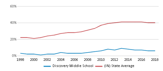 This chart display the percentage of students who is eligible for free lunch in Discovery Middle School and the percentage of public school students who is eligible for free lunch in Indiana by year, with the latest 2017-18 school year data.