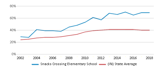 This chart display the percentage of students who is eligible for free lunch in Snacks Crossing Elementary School and the percentage of public school students who is eligible for free lunch in Indiana by year, with the latest 2017-18 school year data.