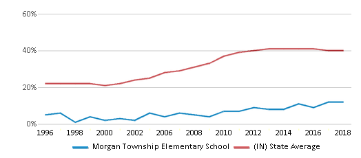 This chart display the percentage of students who is eligible for free lunch in Morgan Township Elementary School and the percentage of public school students who is eligible for free lunch in Indiana by year, with the latest 2017-18 school year data.