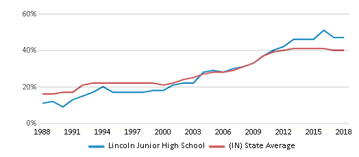 This chart display the percentage of students who is eligible for free lunch in Lincoln Junior High School and the percentage of public school students who is eligible for free lunch in Indiana by year, with the latest 2017-18 school year data.