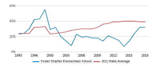 This chart display the percentage of students who is eligible for free lunch in Yoder Charter Elementary School and the percentage of public school students who is eligible for free lunch in Kansas by year, with the latest 2017-18 school year data.