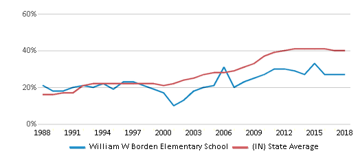 This chart display the percentage of students who is eligible for free lunch in William W Borden Elementary School and the percentage of public school students who is eligible for free lunch in Indiana by year, with the latest 2017-18 school year data.