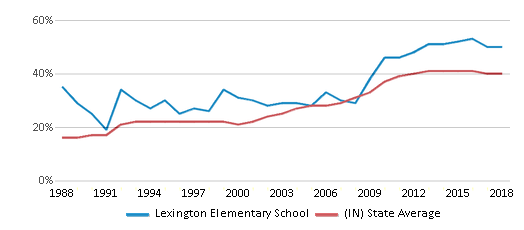 This chart display the percentage of students who is eligible for free lunch in Lexington Elementary School and the percentage of public school students who is eligible for free lunch in Indiana by year, with the latest 2017-18 school year data.