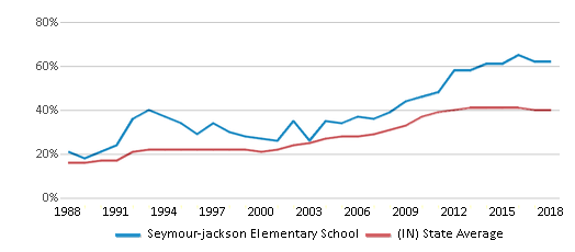 This chart display the percentage of students who is eligible for free lunch in Seymour-jackson Elementary School and the percentage of public school students who is eligible for free lunch in Indiana by year, with the latest 2017-18 school year data.