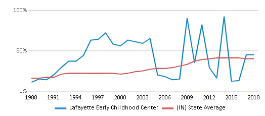 This chart display the percentage of students who is eligible for free lunch in Lafayette Early Childhood Center and the percentage of public school students who is eligible for free lunch in Indiana by year, with the latest 2017-18 school year data.