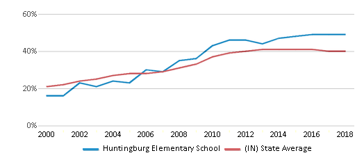 This chart display the percentage of students who is eligible for free lunch in Huntingburg Elementary School and the percentage of public school students who is eligible for free lunch in Indiana by year, with the latest 2017-18 school year data.