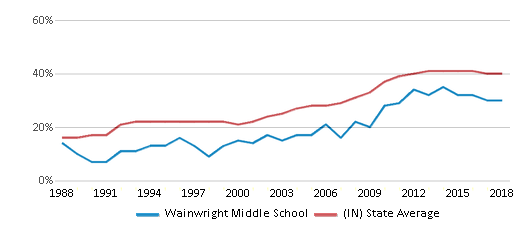 This chart display the percentage of students who is eligible for free lunch in Wainwright Middle School and the percentage of public school students who is eligible for free lunch in Indiana by year, with the latest 2017-18 school year data.