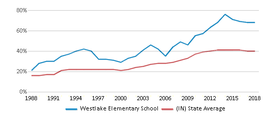 This chart display the percentage of students who is eligible for free lunch in Westlake Elementary School and the percentage of public school students who is eligible for free lunch in Indiana by year, with the latest 2017-18 school year data.