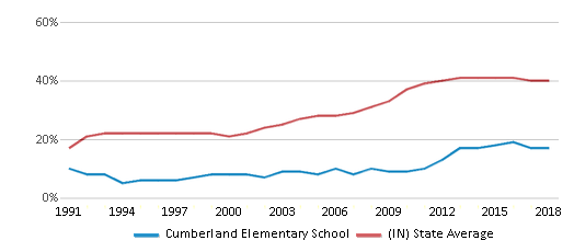 This chart display the percentage of students who is eligible for free lunch in Cumberland Elementary School and the percentage of public school students who is eligible for free lunch in Indiana by year, with the latest 2017-18 school year data.